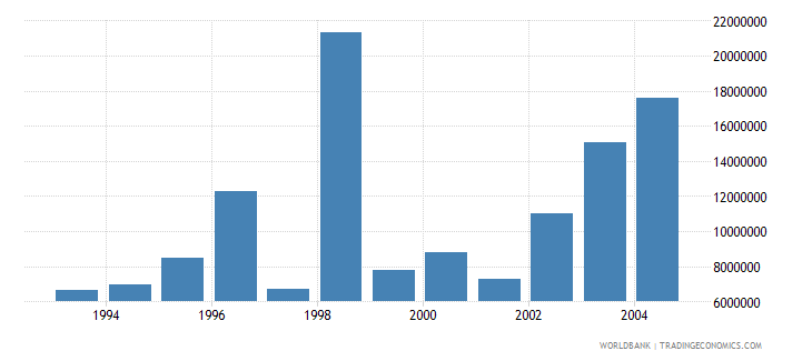 euro area net bilateral aid flows from dac donors france current us$ wb data