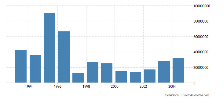 euro area net bilateral aid flows from dac donors germany current us$ wb data