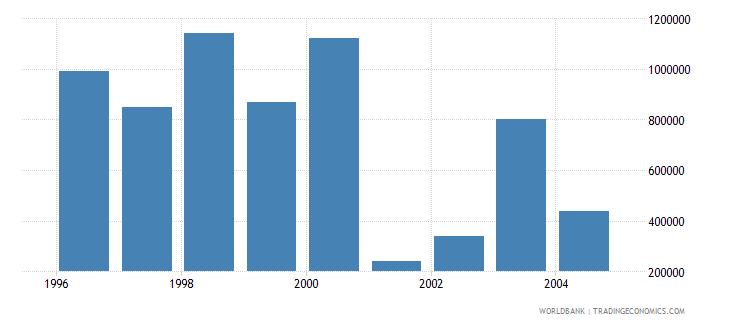 euro area net bilateral aid flows from dac donors greece current us$ wb data