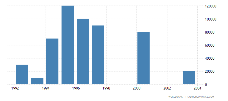euro area net bilateral aid flows from dac donors ireland current us$ wb data