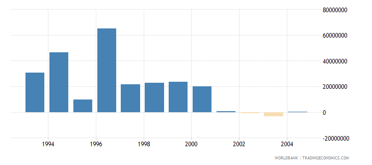 euro area net bilateral aid flows from dac donors italy current us$ wb data