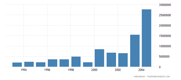 euro area net bilateral aid flows from dac donors japan current us$ wb data