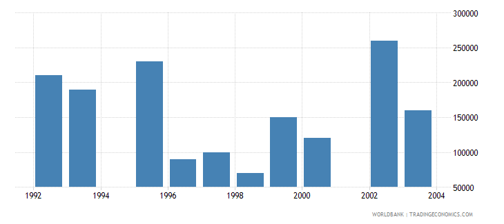 euro area net bilateral aid flows from dac donors luxembourg current us$ wb data