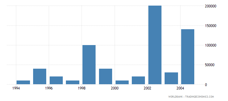 euro area net bilateral aid flows from dac donors portugal current us$ wb data