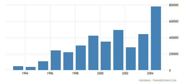 euro area net bilateral aid flows from dac donors spain current us$ wb data