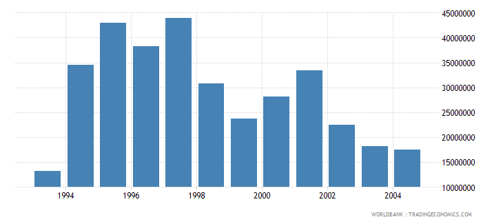 euro area net bilateral aid flows from dac donors sweden current us$ wb data