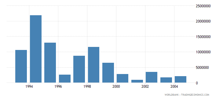 euro area net bilateral aid flows from dac donors switzerland current us$ wb data