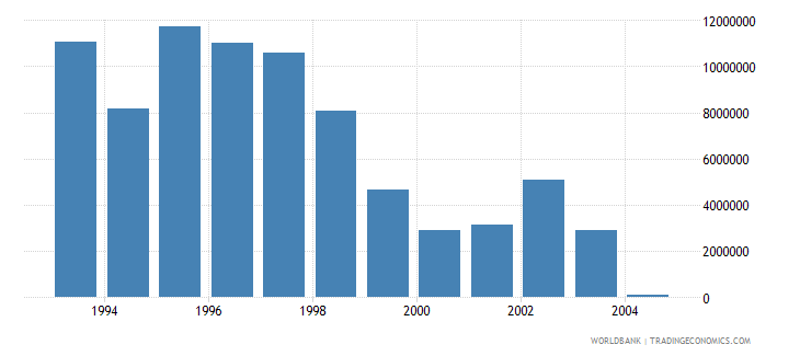 euro area net bilateral aid flows from dac donors united kingdom current us$ wb data