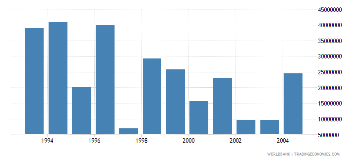 euro area net bilateral aid flows from dac donors united states current us$ wb data