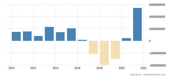 euro area net capital account bop us dollar wb data