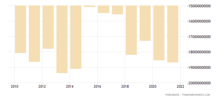 euro area net current transfers bop current us$ wb data