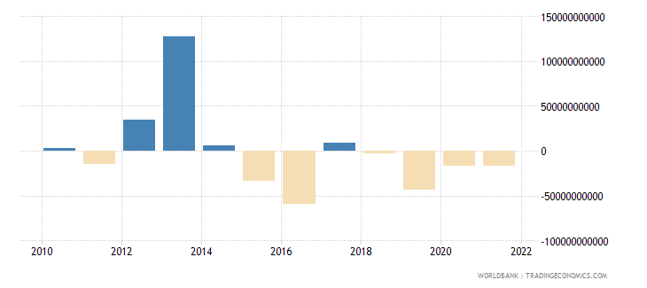 euro area net errors and omissions adjusted bop us dollar wb data