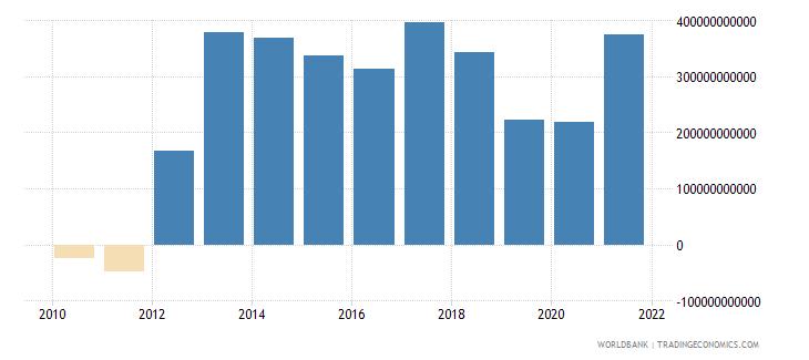 euro area net financial account bop current us$ wb data