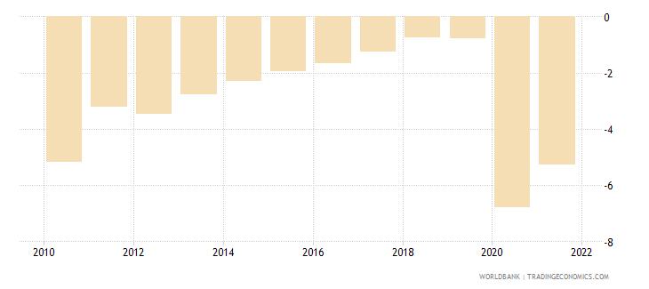 euro area net lending   net borrowing  percent of gdp wb data