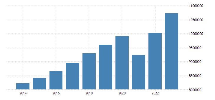 euro area net national income eurostat data