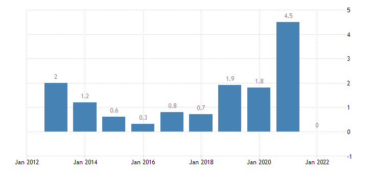 euro area nominal unit labour cost growth eurostat data