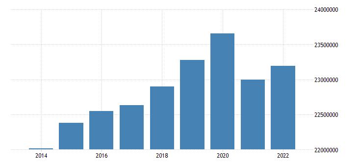 euro area number of touristic bedplaces eurostat data