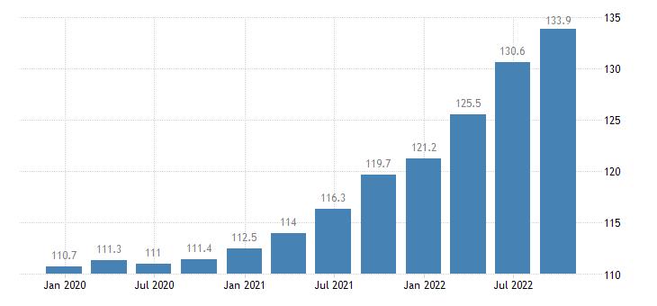 euro area output price idx in construction eurostat data