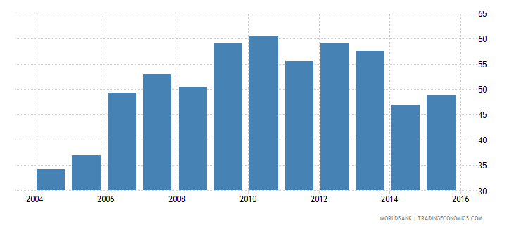 euro area outstanding international private debt securities to gdp percent wb data