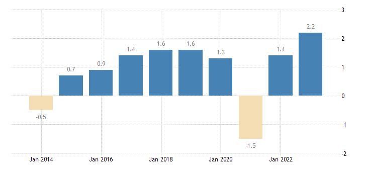 euro area overall employment growth eurostat data