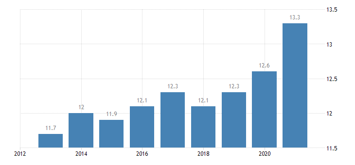 euro area overcrowding rate eurostat data
