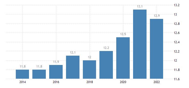 euro area overcrowding rate females eurostat data