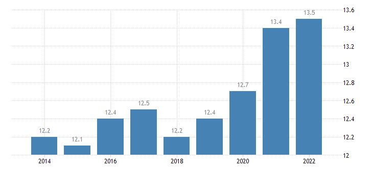euro area overcrowding rate males eurostat data