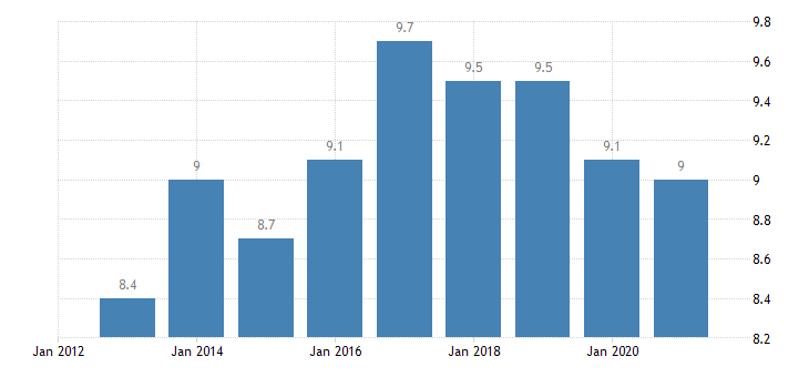 euro area overcrowding rate rural areas eurostat data