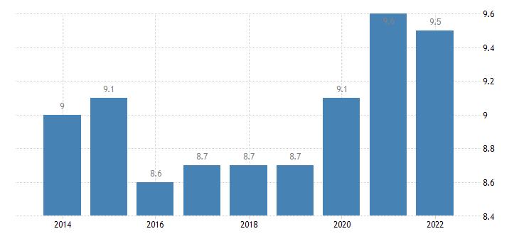 euro area overcrowding rate single person eurostat data
