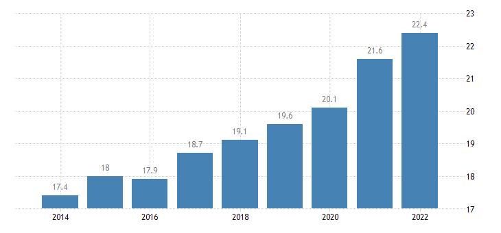 euro area overcrowding rate tenant rent at market price eurostat data