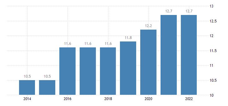 euro area overcrowding rate towns suburbs eurostat data