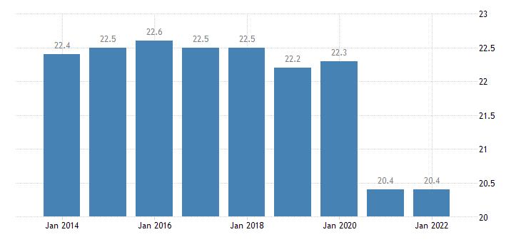 euro area part time employment rate eurostat data