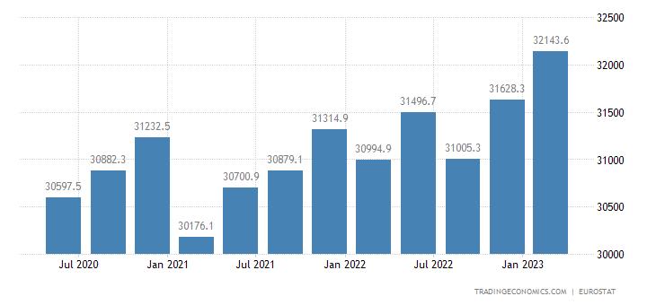 Euro Area Part Time Employment