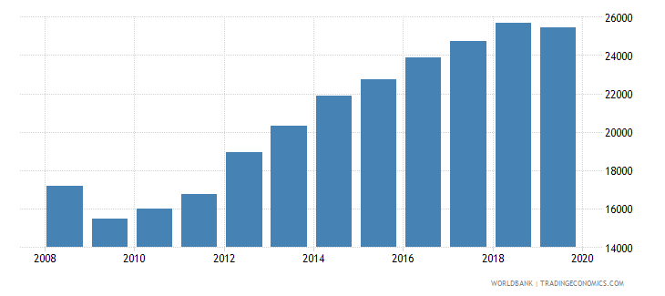 euro area patent applications nonresidents wb data
