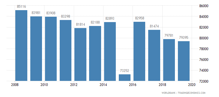 euro area patent applications residents wb data