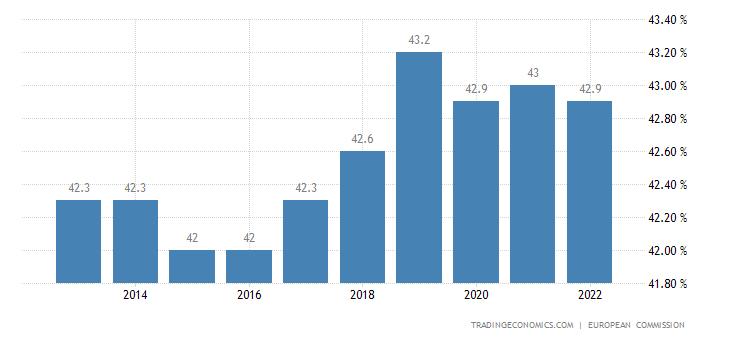 Euro area Personal Income Tax Rate