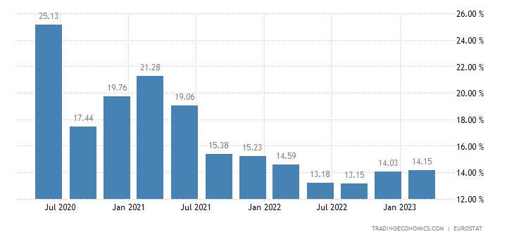 Euro Area Gross Household Saving Rate