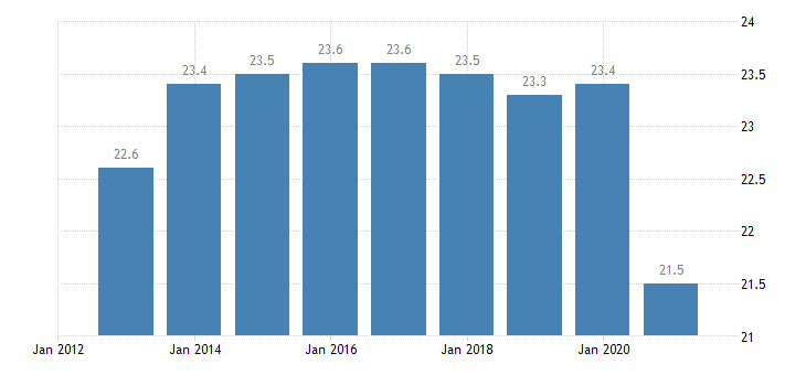 euro area persons employed part time from 15 to 64 years eurostat data