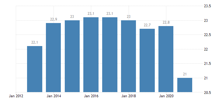euro area persons employed part time from 20 to 64 years eurostat data