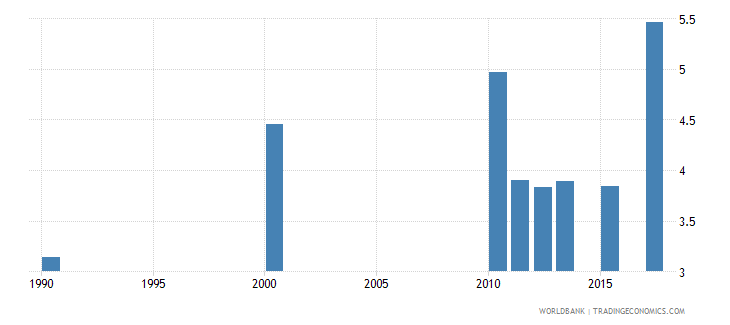 euro area physicians per 1 000 people wb data