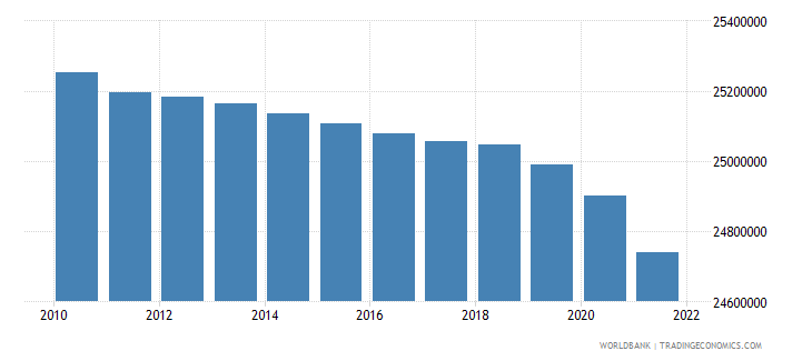 euro area population ages 0 14 female wb data