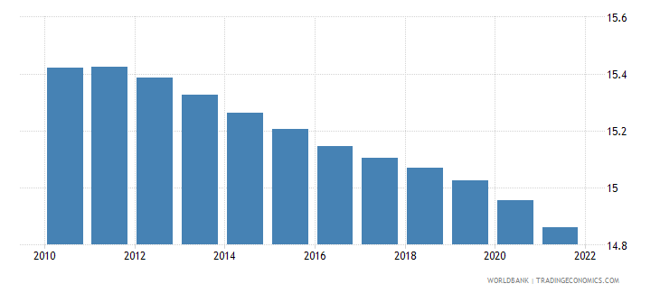 euro area population ages 0 14 percent of total wb data