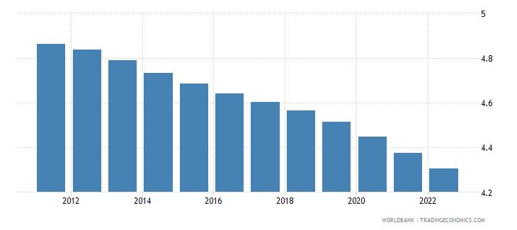 euro area population ages 0 4 female percent of female population wb data