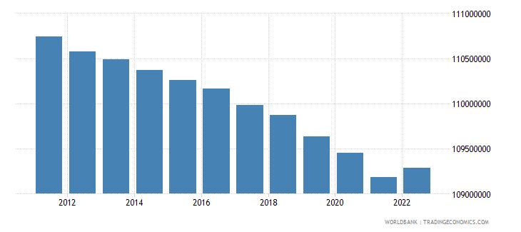 euro area population ages 15 64 female wb data
