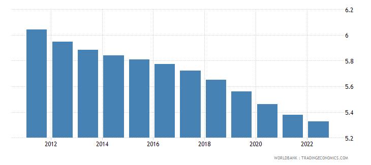 euro area population ages 25 29 female percent of female population wb data