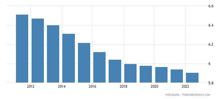 euro area population ages 30 34 female percent of female population wb data