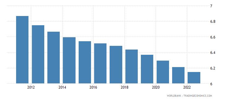 euro area population ages 35 39 female percent of female population wb data