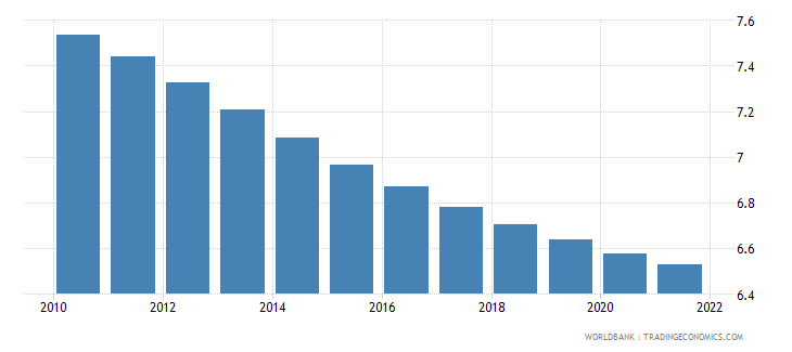 euro area population ages 40 44 female percent of female population wb data