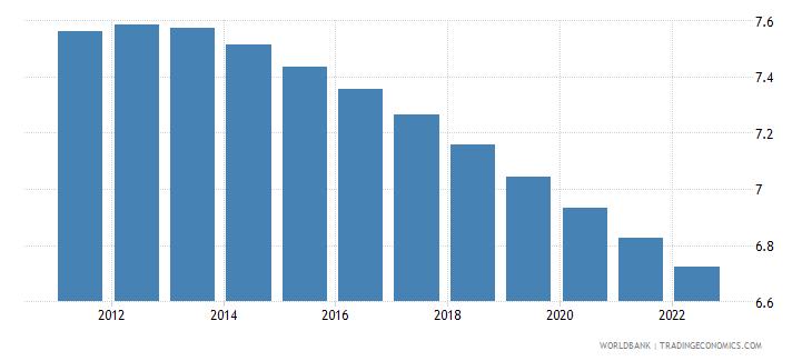 euro area population ages 45 49 female percent of female population wb data