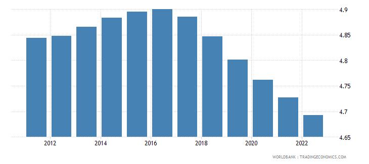 euro area population ages 5 9 female percent of female population wb data